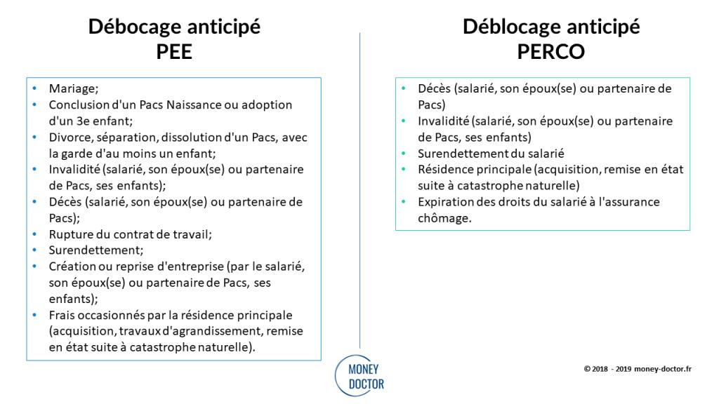 Conditions de déblocage pour les PEE/PERCO