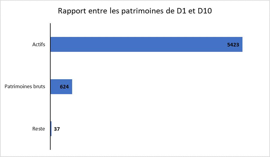 Rapport entre patrimoine D1 D10 indépendance financière