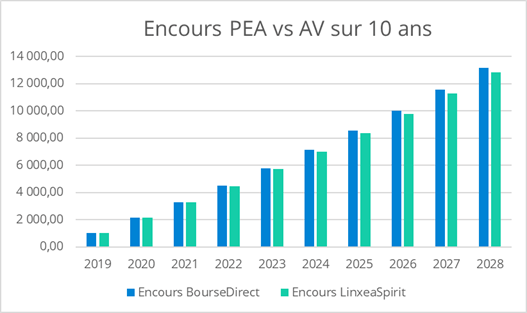 Encours PEA vs AV