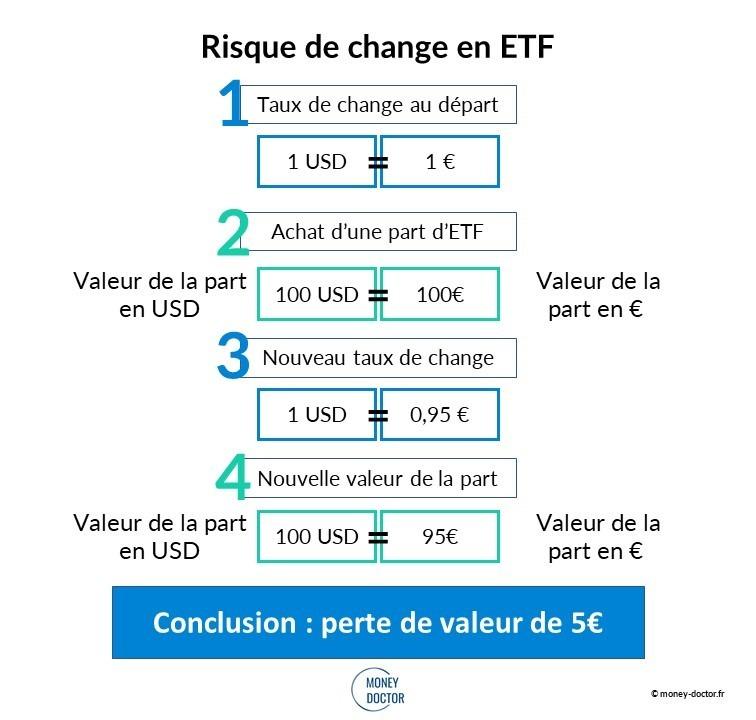 Risque de change ETF