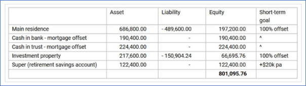 Tableau répartition dettes