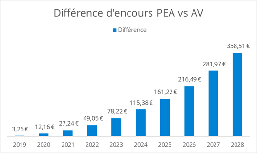 Ecart encours PEA vs AV pour les ETF