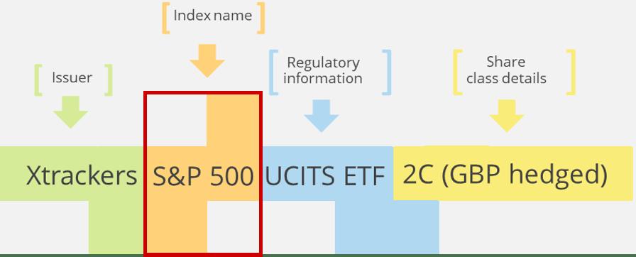 Structure nom ETF
