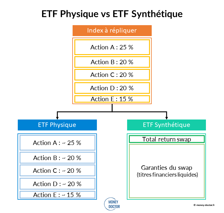 ETF Physique vs Synthétique graphique