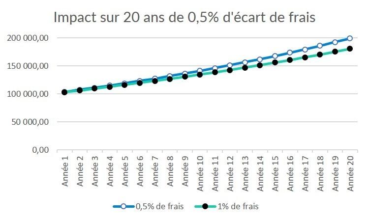 Conseils Frais ETF graphique