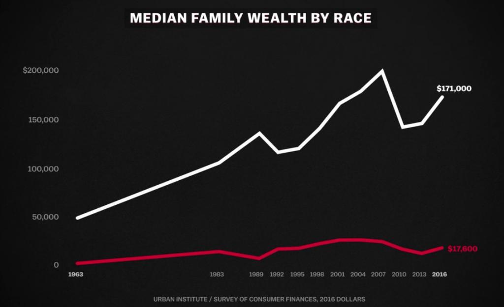 Comparaison du patrimoine des ménages noirs et blancs aux USA