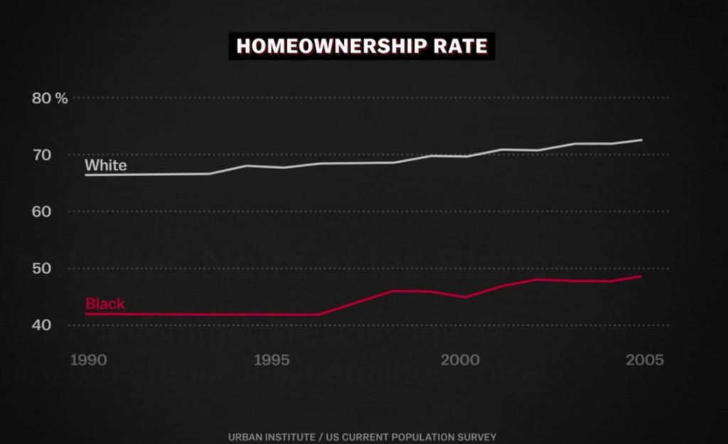 Comparaison du taux de propriétaires entre ménages noirs et blancs aux USA