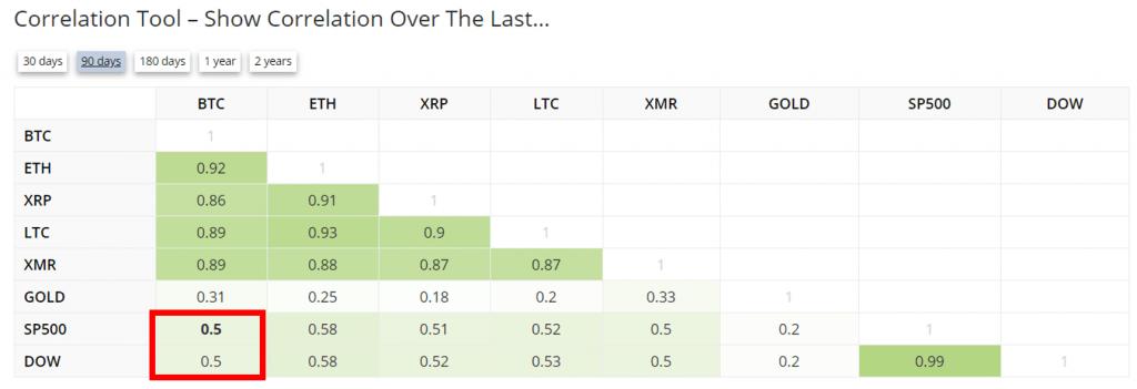 Correlation three months bitcoin stocks