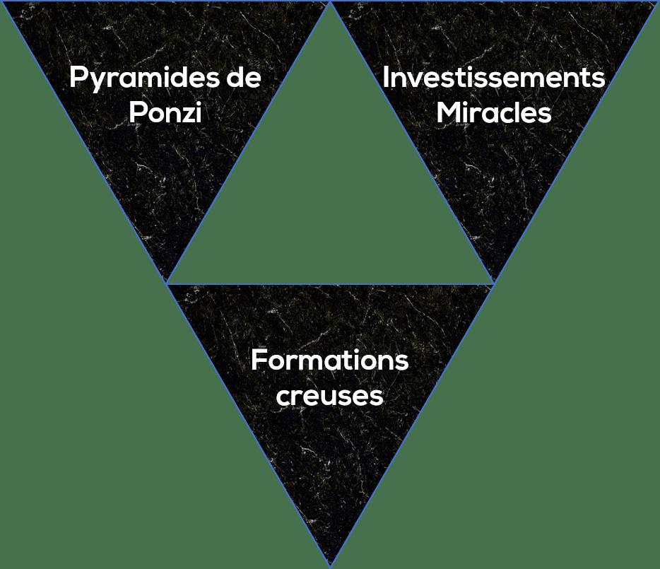 Triforce arnaque indépendance financière
