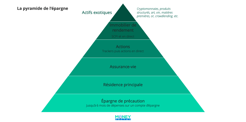 pyramide de l'épargne